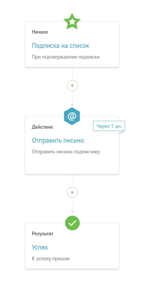 Цепочка из автоматизации UniSender