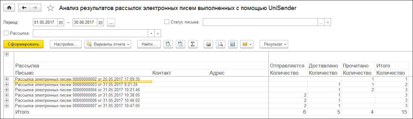 Анализ результатов рассылок электронных писем, выполненных с помощью UniSender